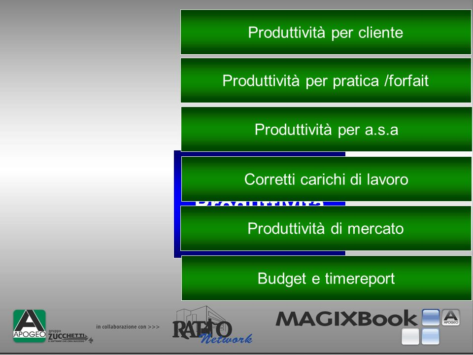 Produttività Produttività per cliente