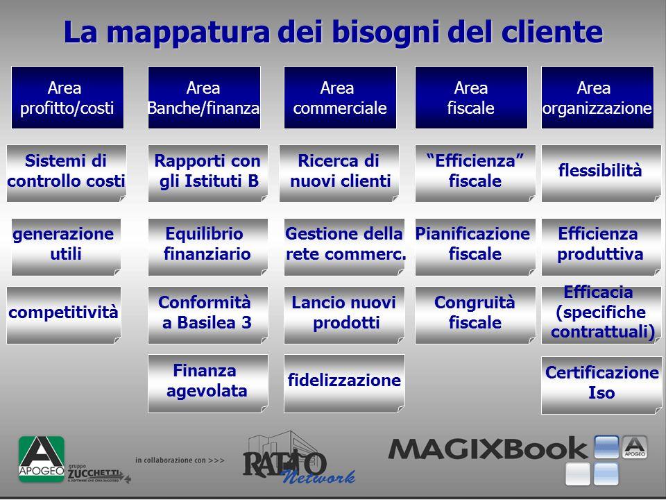La mappatura dei bisogni del cliente