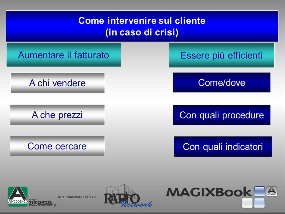 Come intervenire sul cliente
