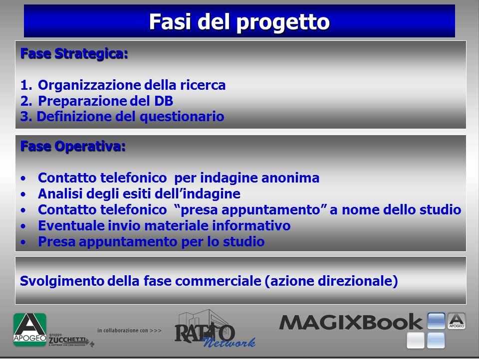 Fasi del progetto Fase Strategica: Organizzazione della ricerca