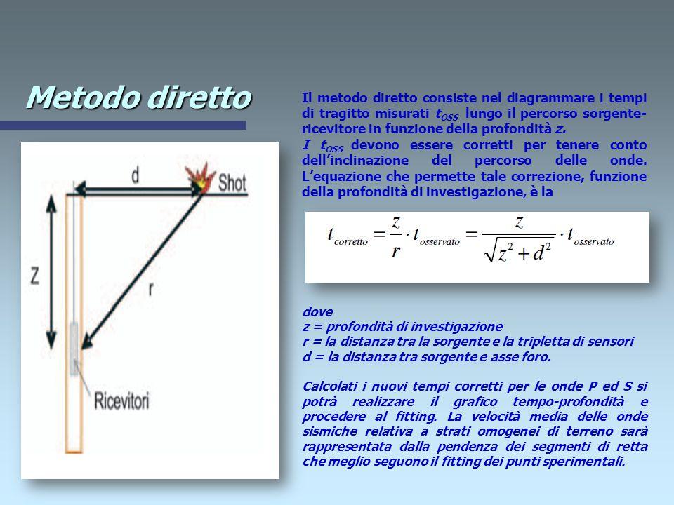 Metodo diretto dove z = profondità di investigazione