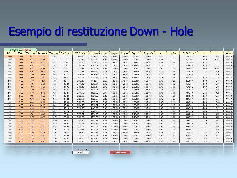 Esempio di restituzione Down - Hole
