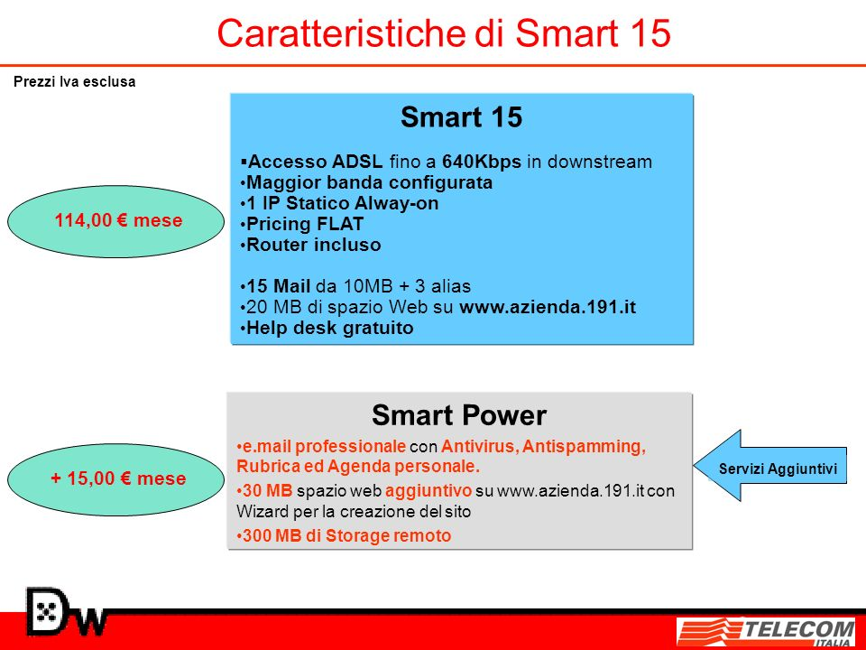 Caratteristiche di Smart 15