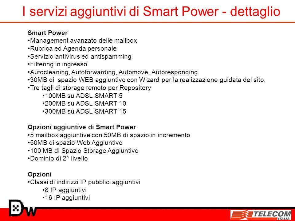 I servizi aggiuntivi di Smart Power - dettaglio