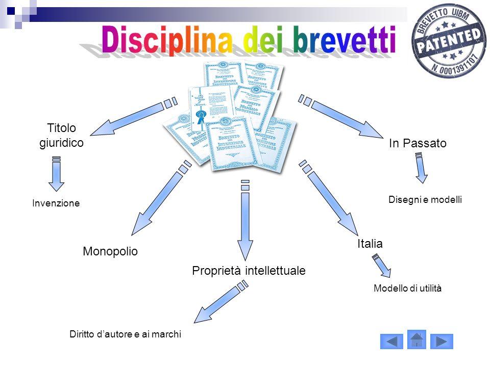 Disciplina dei brevetti