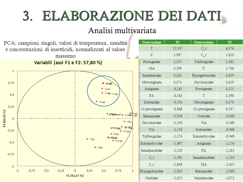 ELABORAZIONE DEI DATI Analisi multivariata