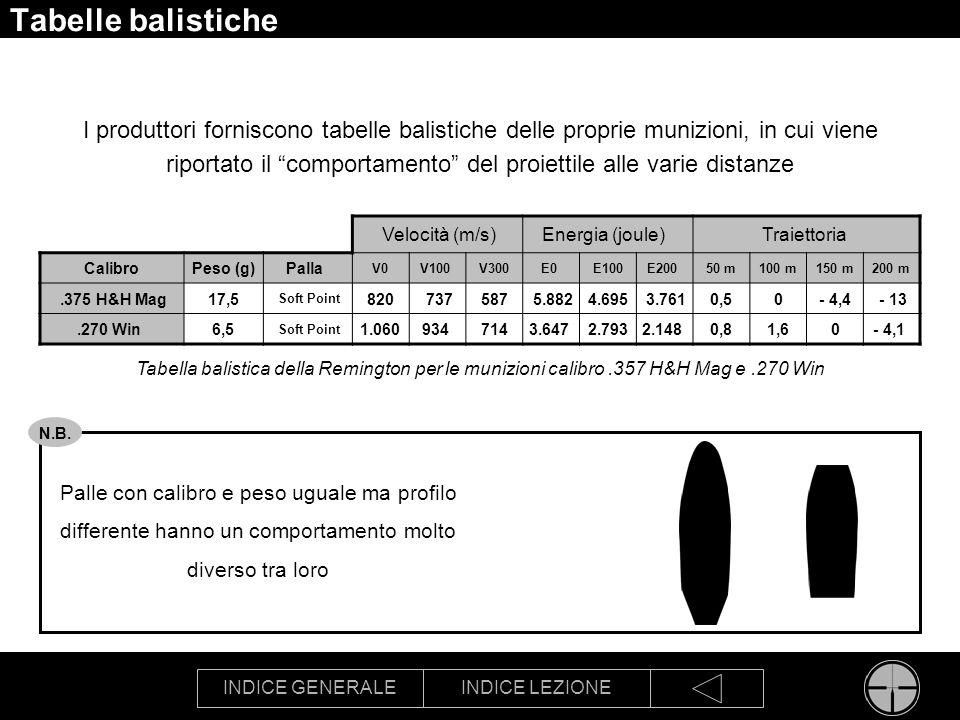 Tabelle balistiche