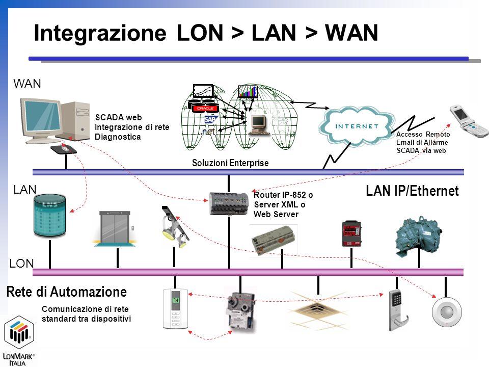 Integrazione LON > LAN > WAN