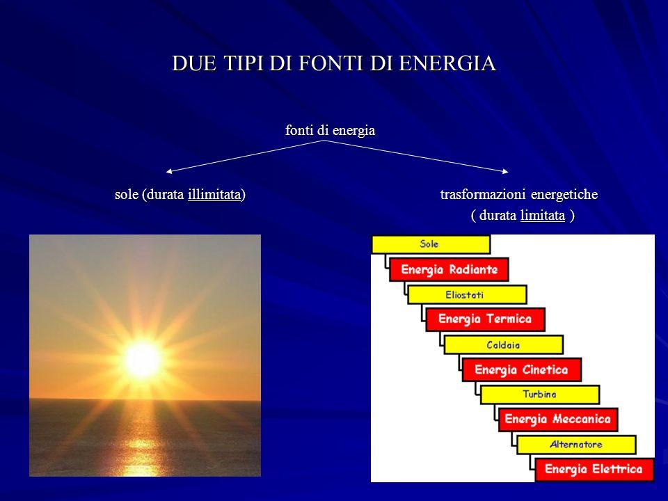 DUE TIPI DI FONTI DI ENERGIA