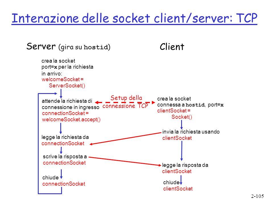 Interazione delle socket client/server: TCP