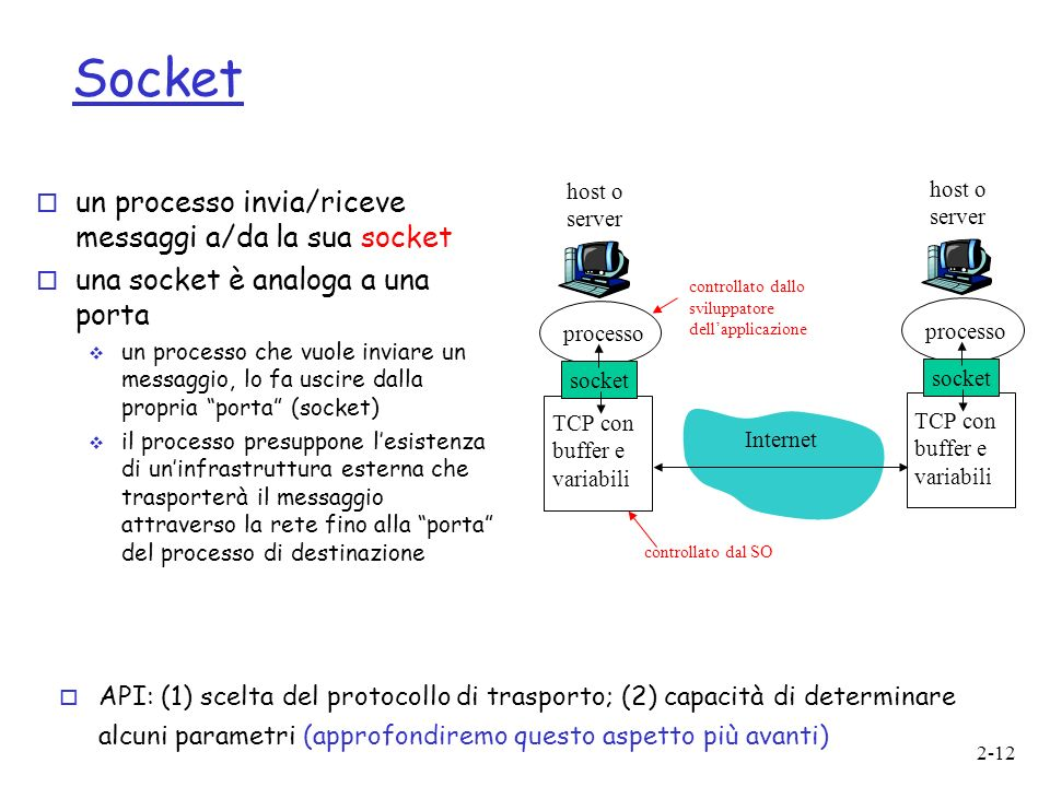 Socket un processo invia/riceve messaggi a/da la sua socket