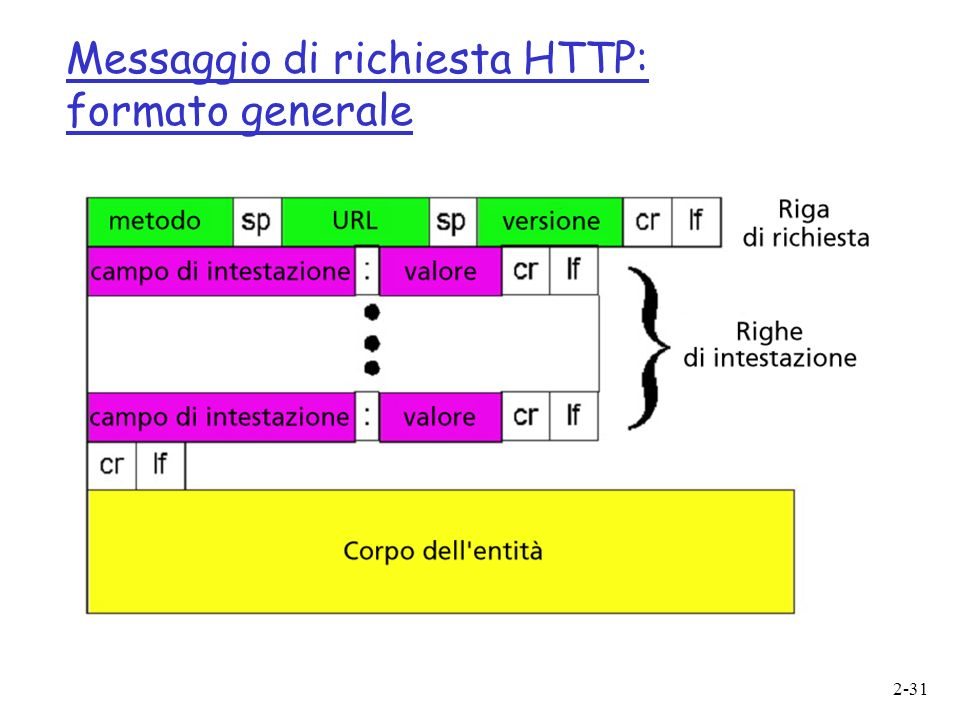 Messaggio di richiesta HTTP: formato generale