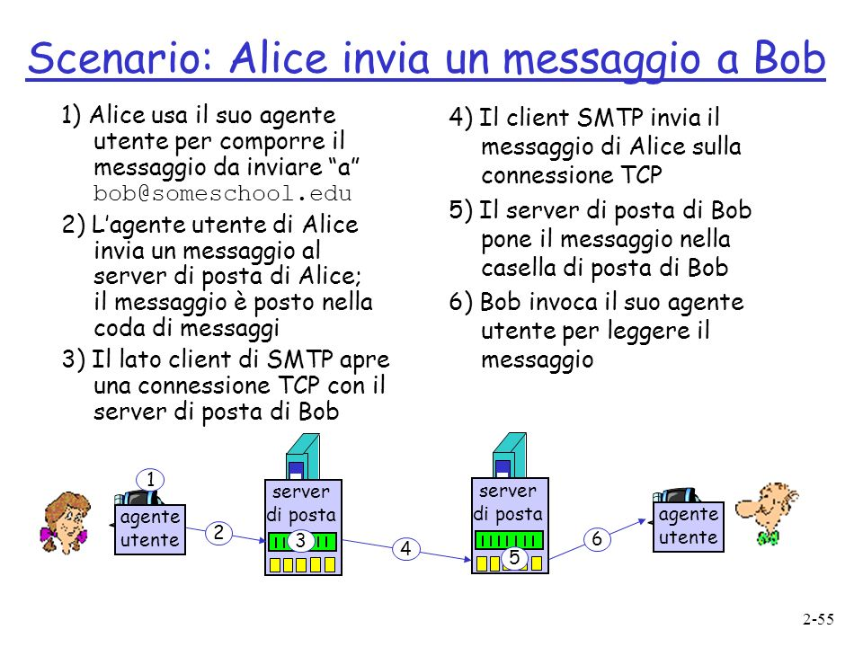Scenario: Alice invia un messaggio a Bob