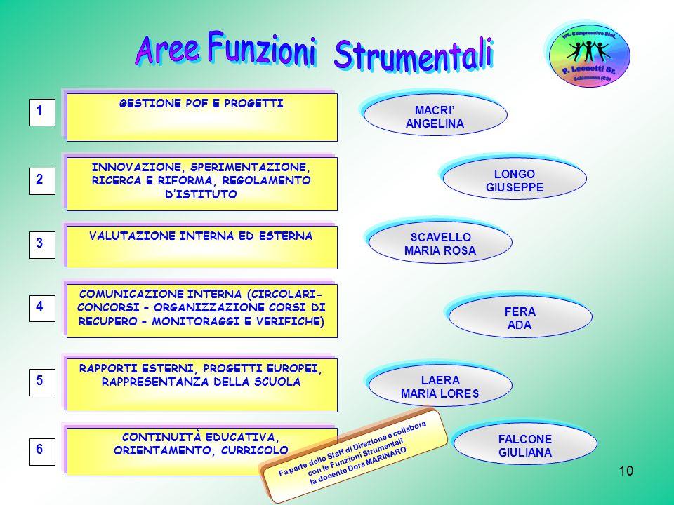 Aree Funzioni Strumentali