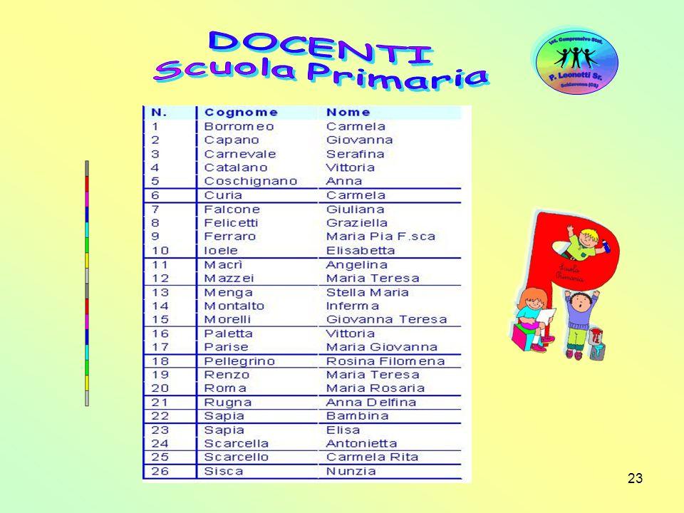 DOCENTI Scuola Primaria Ist. Comprensivo Stat. P. Leonetti Sr.