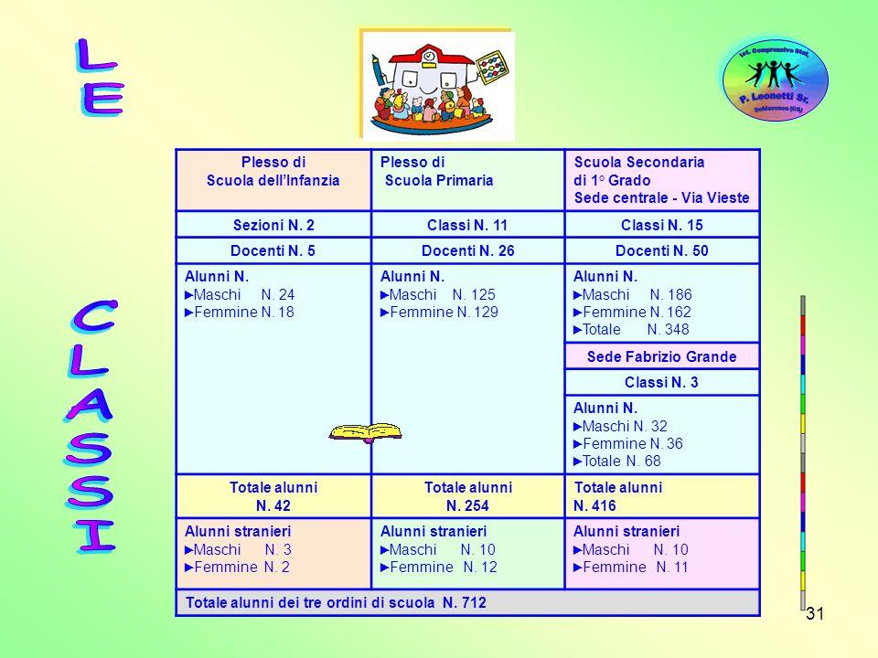 LE CLASSI Plesso di Scuola dell'Infanzia Scuola Primaria
