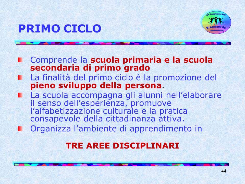 PRIMO CICLOIst. Comprensivo Stat. Schiavonea (CS) P. Leonetti Sr. Comprende la scuola primaria e la scuola secondaria di primo grado.
