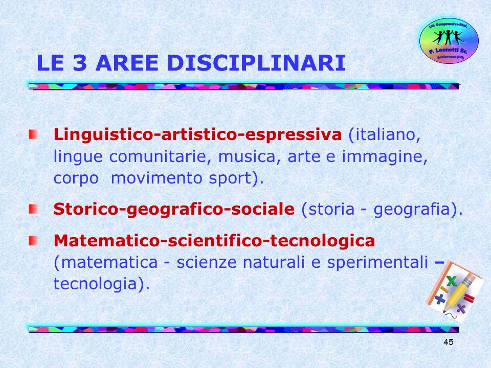 LE 3 AREE DISCIPLINARI Ist. Comprensivo Stat. Schiavonea (CS) P. Leonetti Sr.