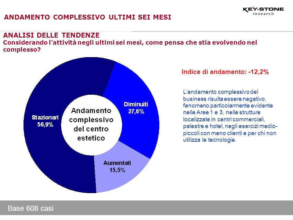 Base 608 casi ANDAMENTO COMPLESSIVO ULTIMI SEI MESI