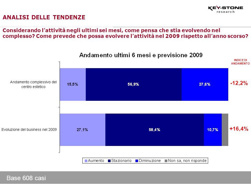 Base 608 casi ANALISI DELLE TENDENZE -12,2% +16,4%