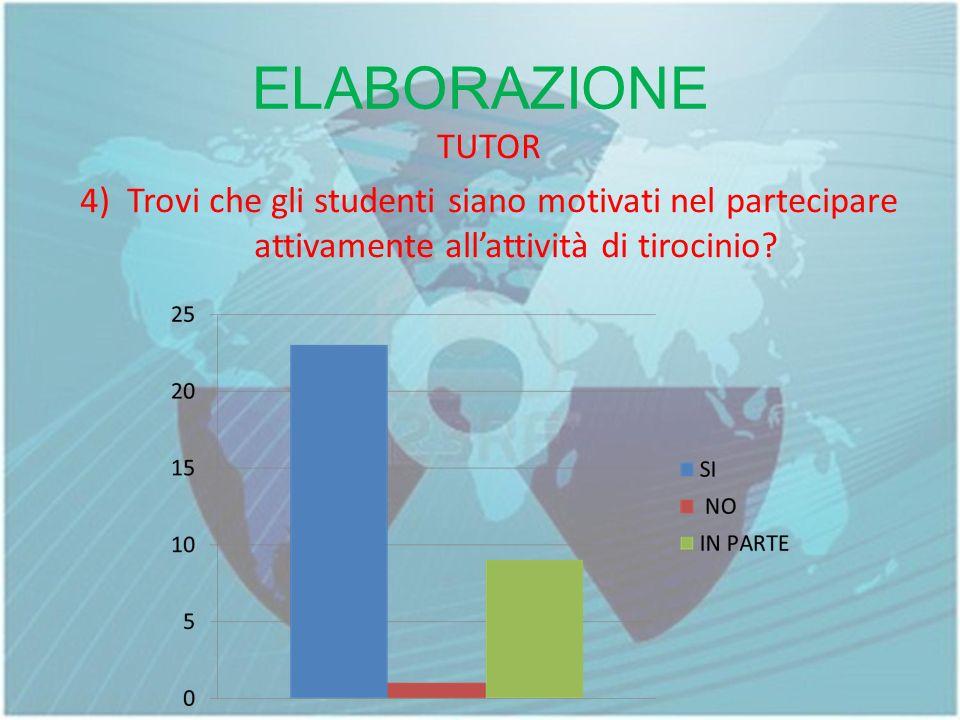 ELABORAZIONE TUTOR 4) Trovi che gli studenti siano motivati nel partecipare attivamente all'attività di tirocinio.