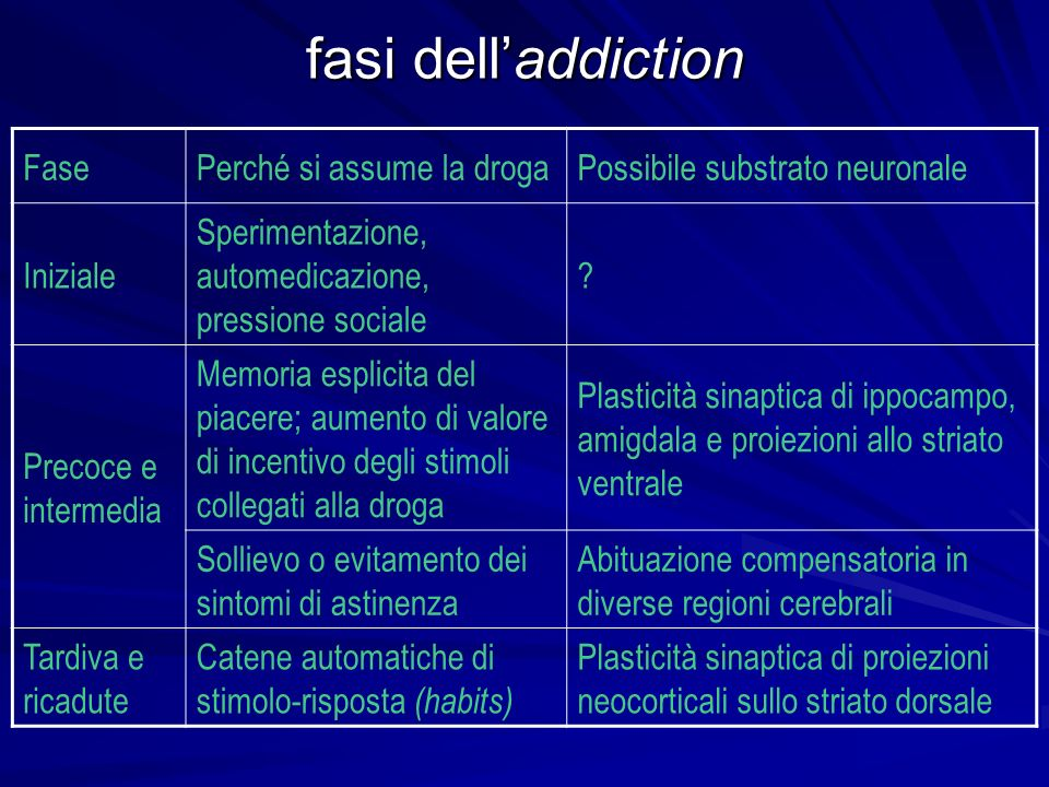 fasi dell'addiction Fase Perché si assume la droga