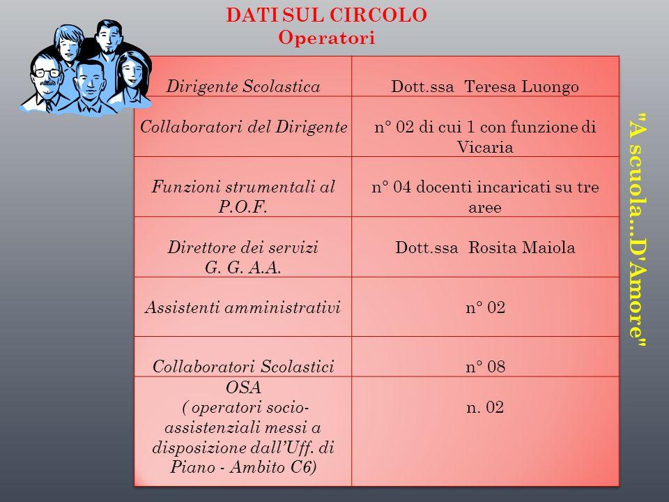 A scuola...D Amore DATI SUL CIRCOLO Operatori Dirigente Scolastica
