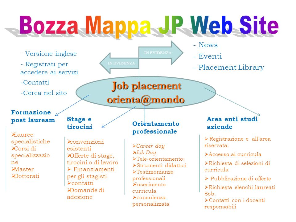 Bozza Mappa JP Web Site orienta@mondo Job placement News Eventi