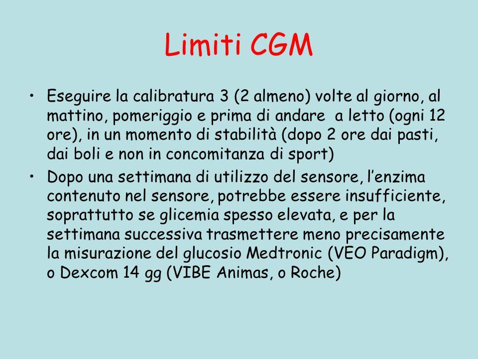 Limiti CGM