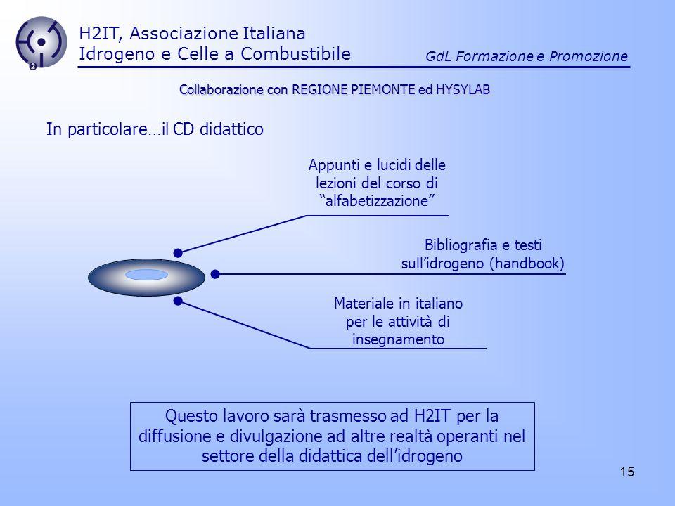 H2IT, Associazione Italiana Idrogeno e Celle a Combustibile