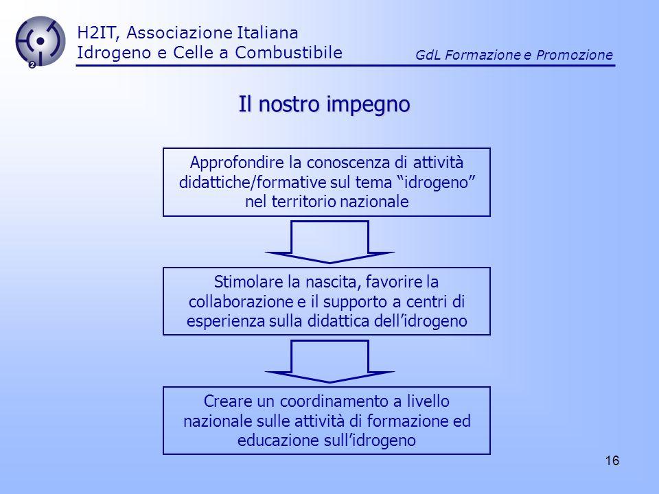 Il nostro impegno H2IT, Associazione Italiana