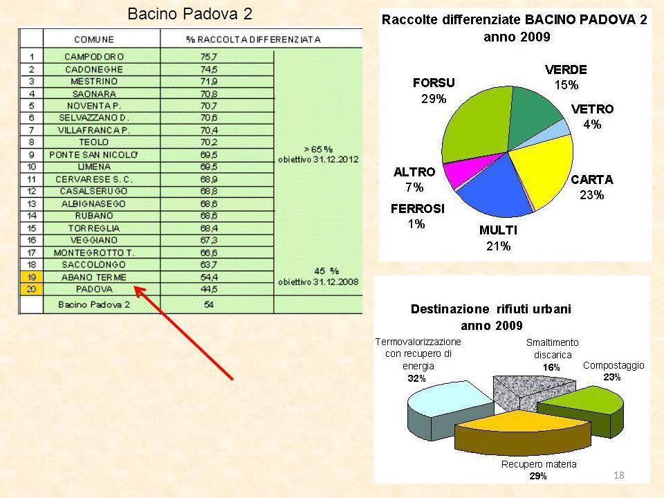Bacino Padova 2