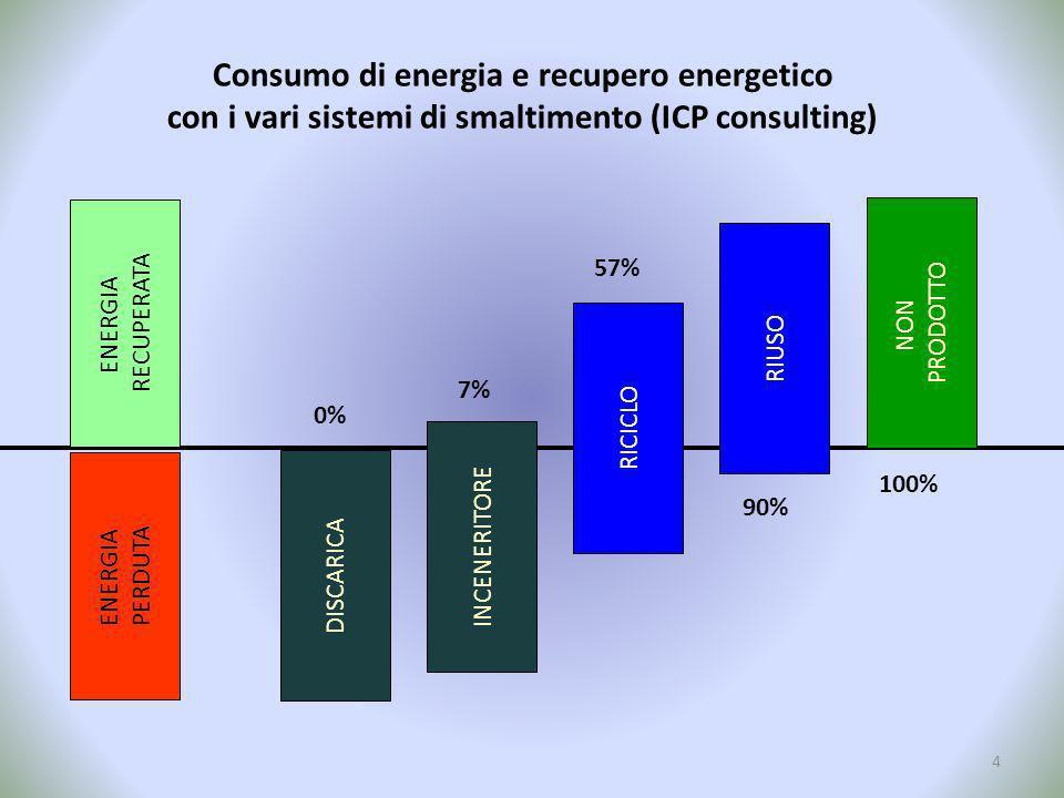 Consumo di energia e recupero energetico