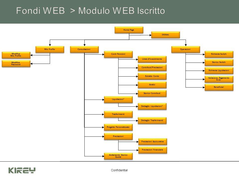 Fondi WEB > Modulo WEB Iscritto