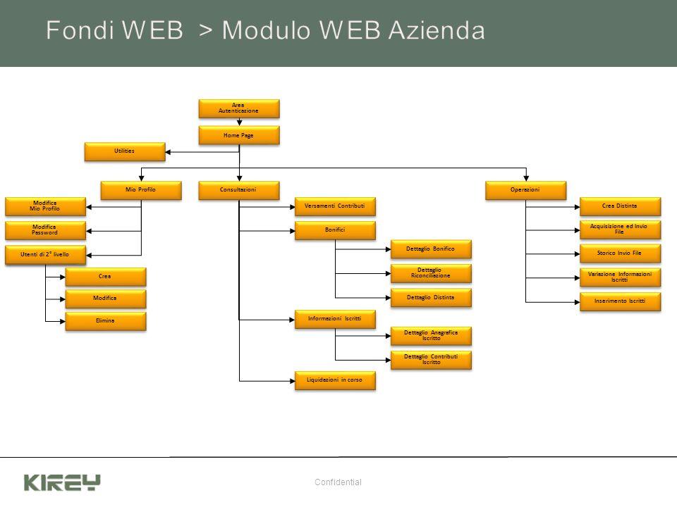 Fondi WEB > Modulo WEB Azienda