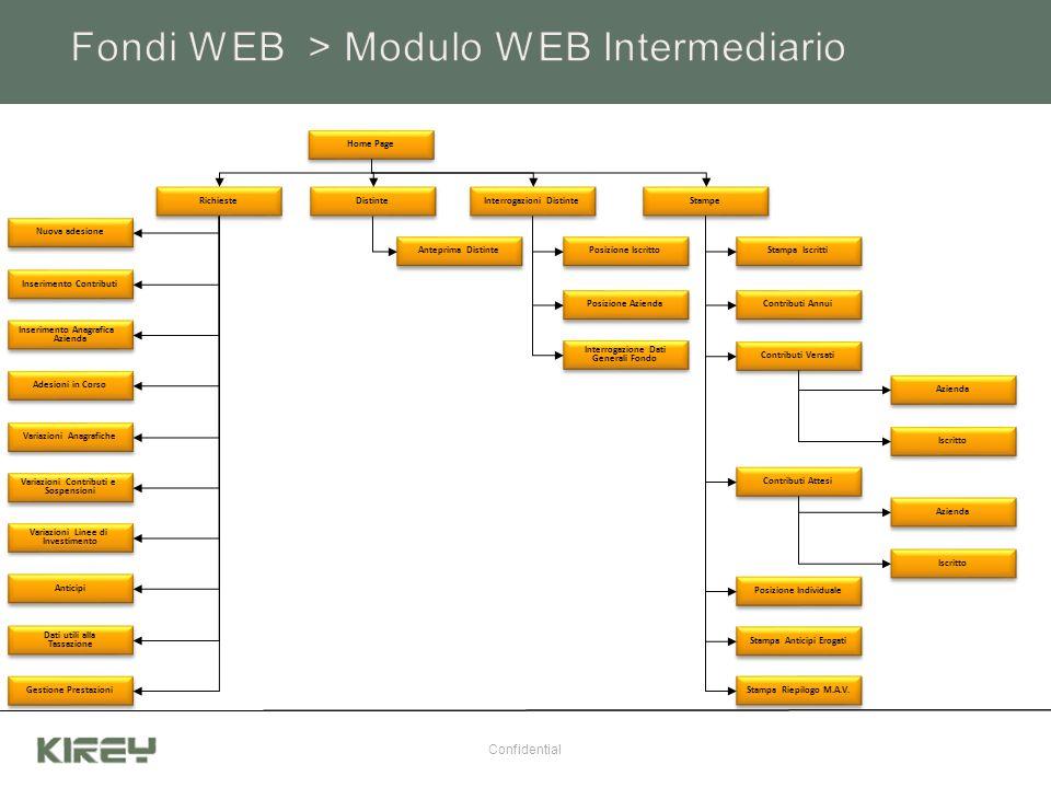 Fondi WEB > Modulo WEB Intermediario