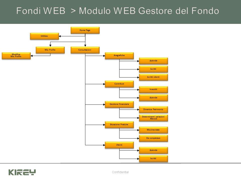 Fondi WEB > Modulo WEB Gestore del Fondo