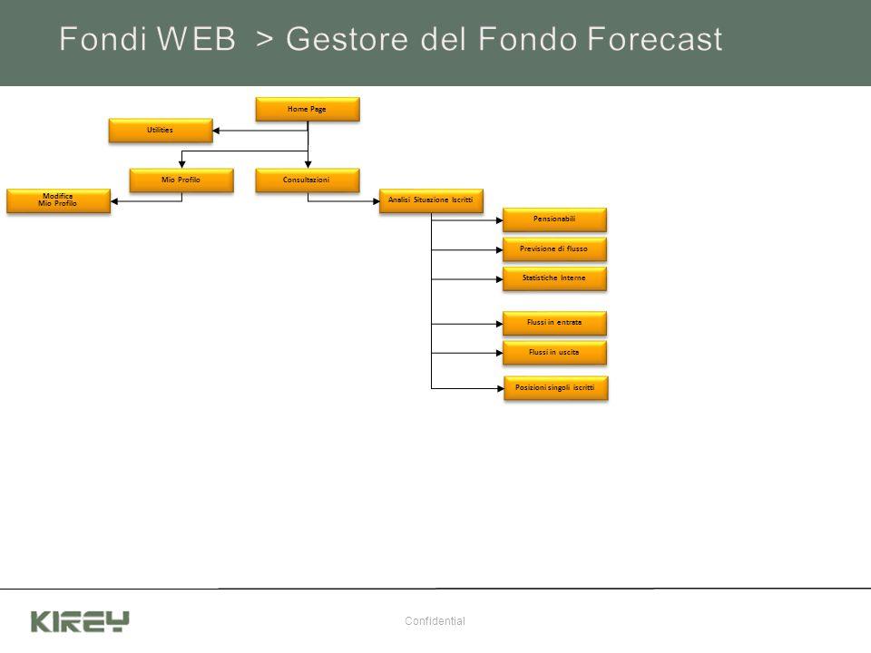 Fondi WEB > Gestore del Fondo Forecast