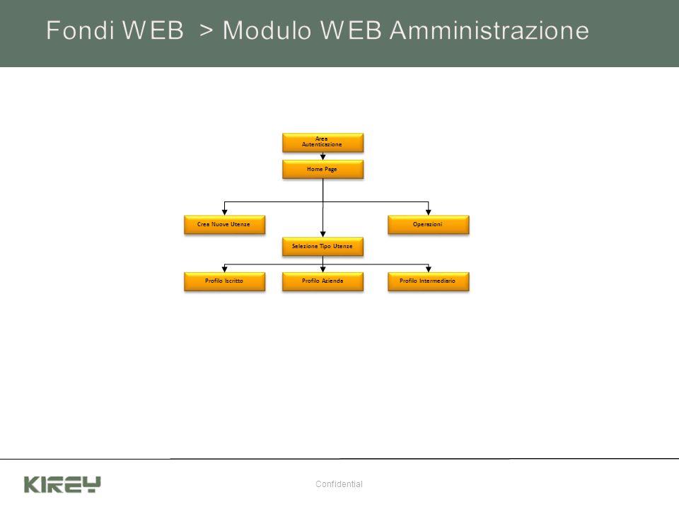 Fondi WEB > Modulo WEB Amministrazione