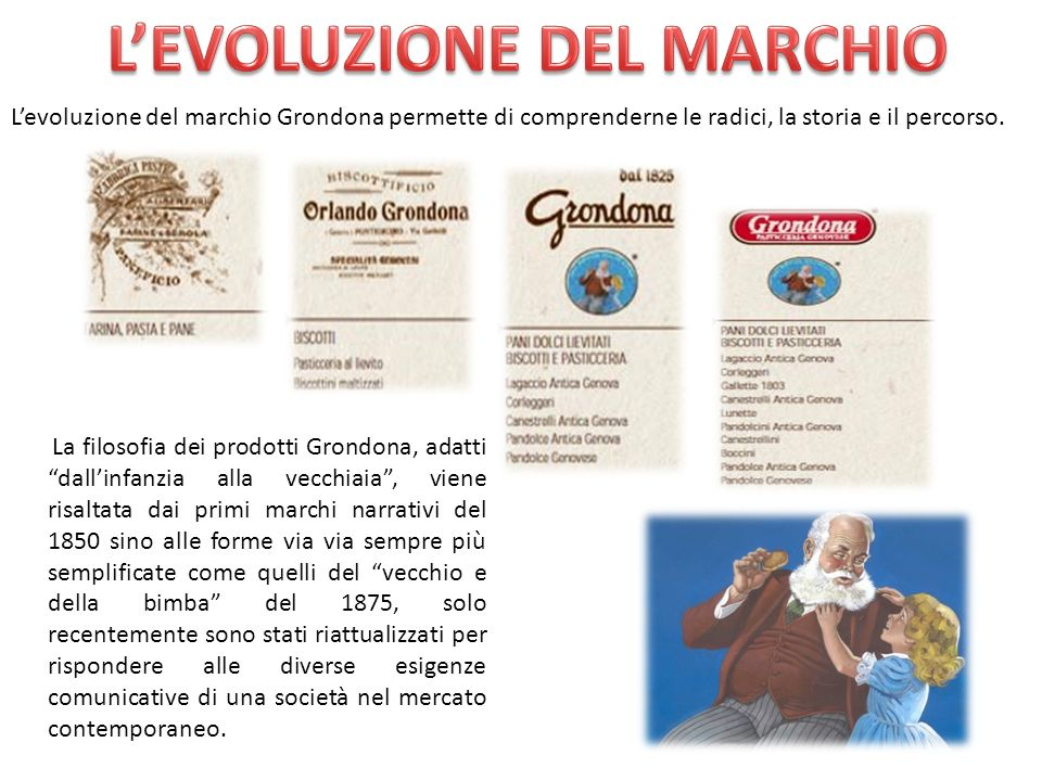 L'EVOLUZIONE DEL MARCHIO