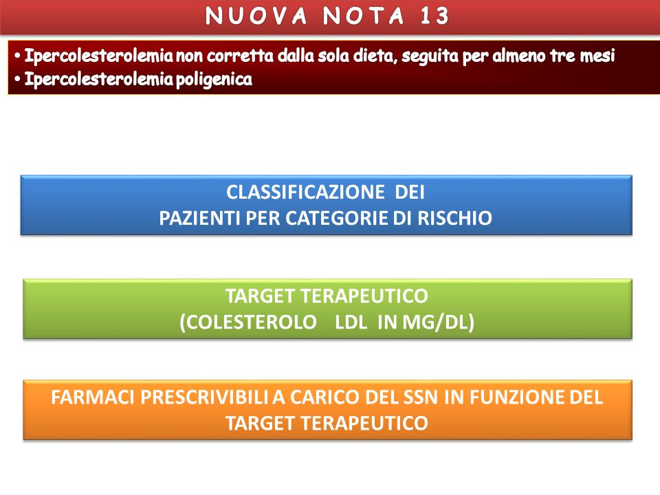 PAZIENTI PER CATEGORIE DI RISCHIO (COLESTEROLO LDL IN MG/DL)