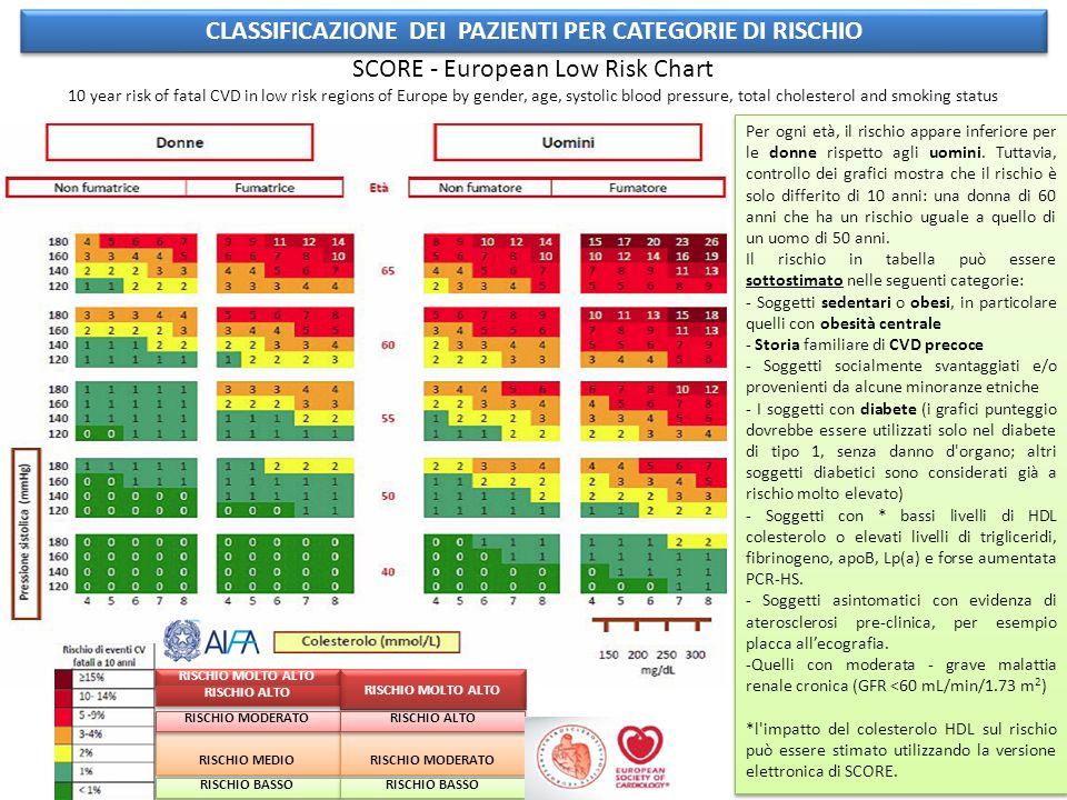 CLASSIFICAZIONE DEI PAZIENTI PER CATEGORIE DI RISCHIO