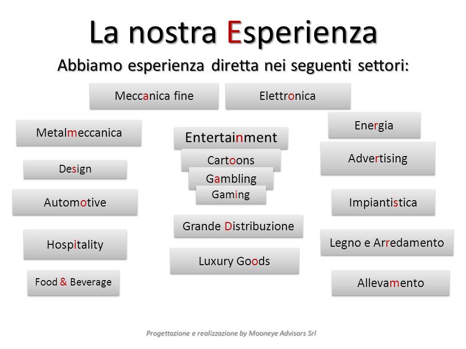 La nostra Esperienza Abbiamo esperienza diretta nei seguenti settori: