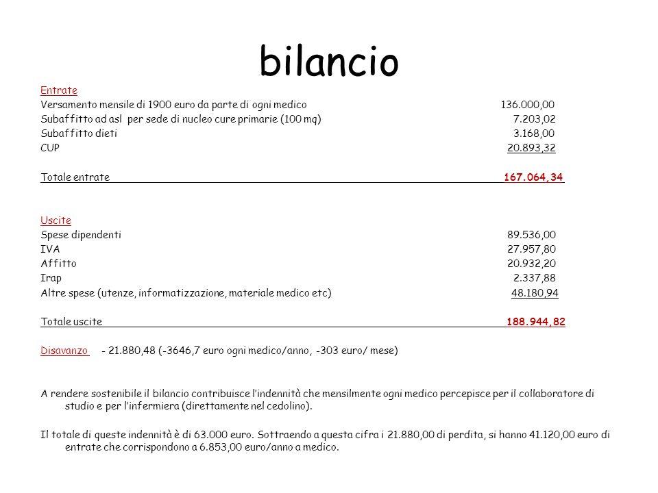 bilancio Entrate. Versamento mensile di 1900 euro da parte di ogni medico 136.000,00.