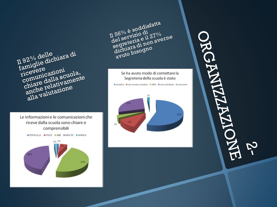 Il 56% è soddisfatta del servizio di segreteria e il 27% dichiara di non averne avuto bisogno