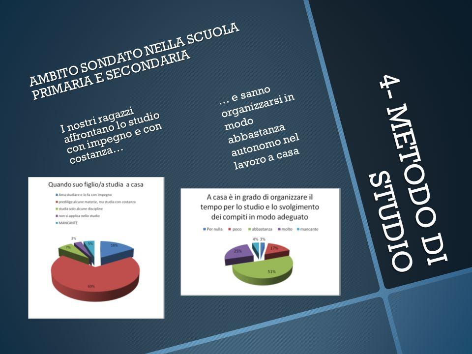 4- METODO DI STUDIO AMBITO SONDATO NELLA SCUOLA PRIMARIA E SECONDARIA