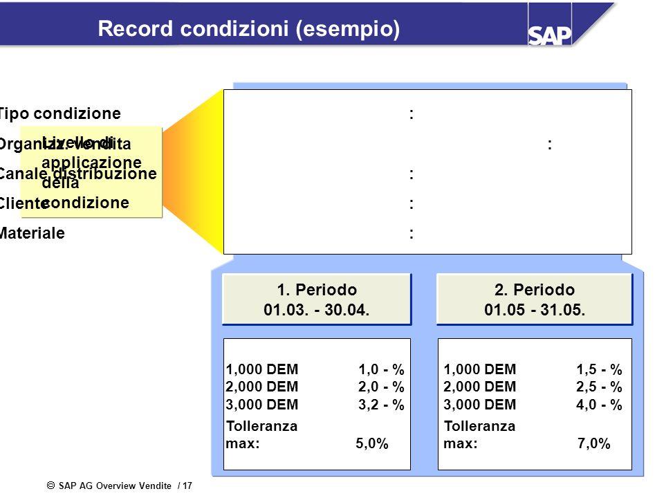 Record condizioni (esempio)