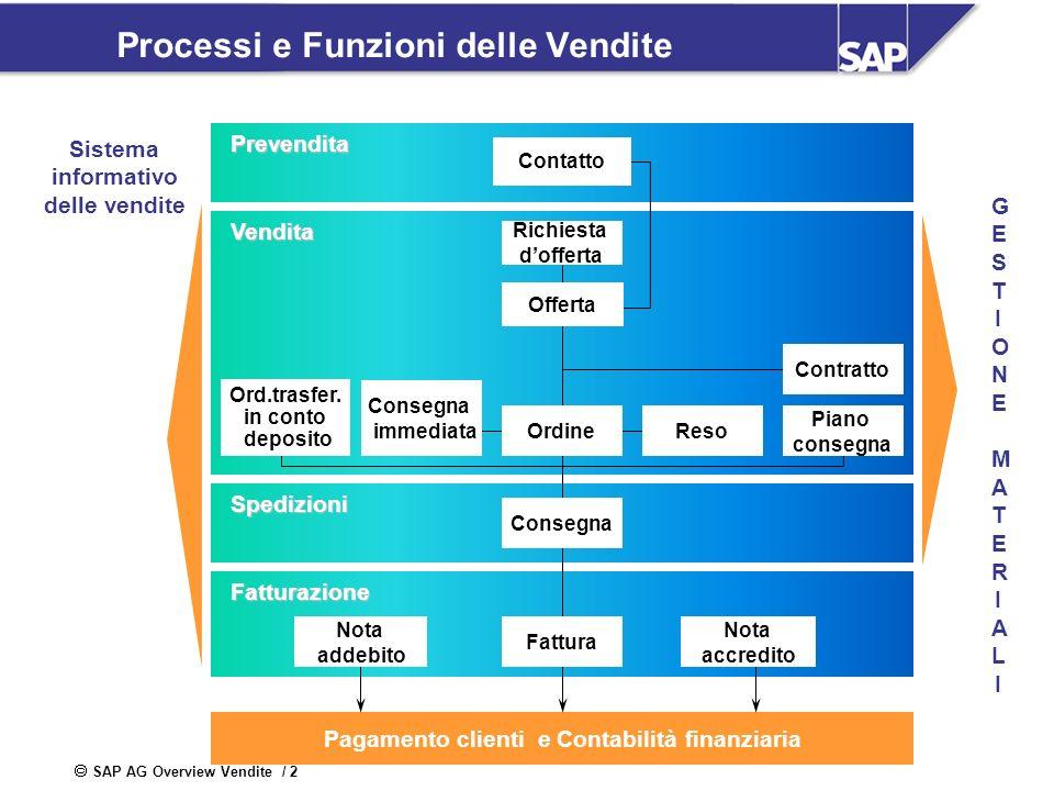 Processi e Funzioni delle Vendite