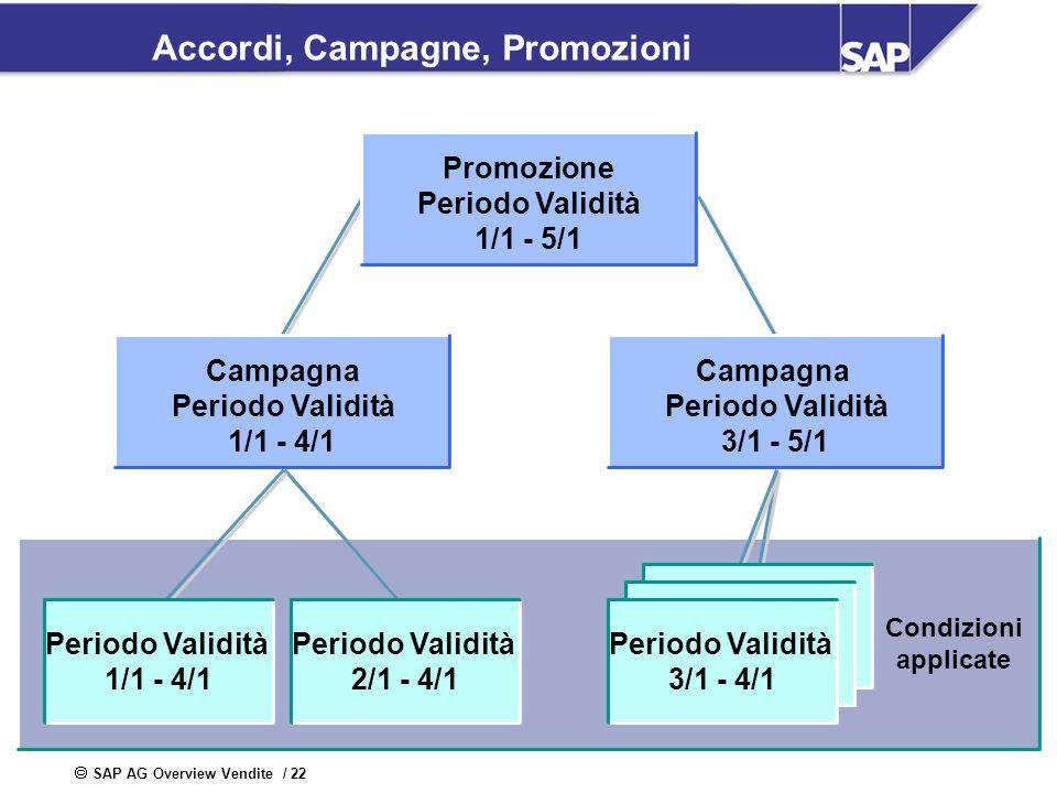 Accordi, Campagne, Promozioni