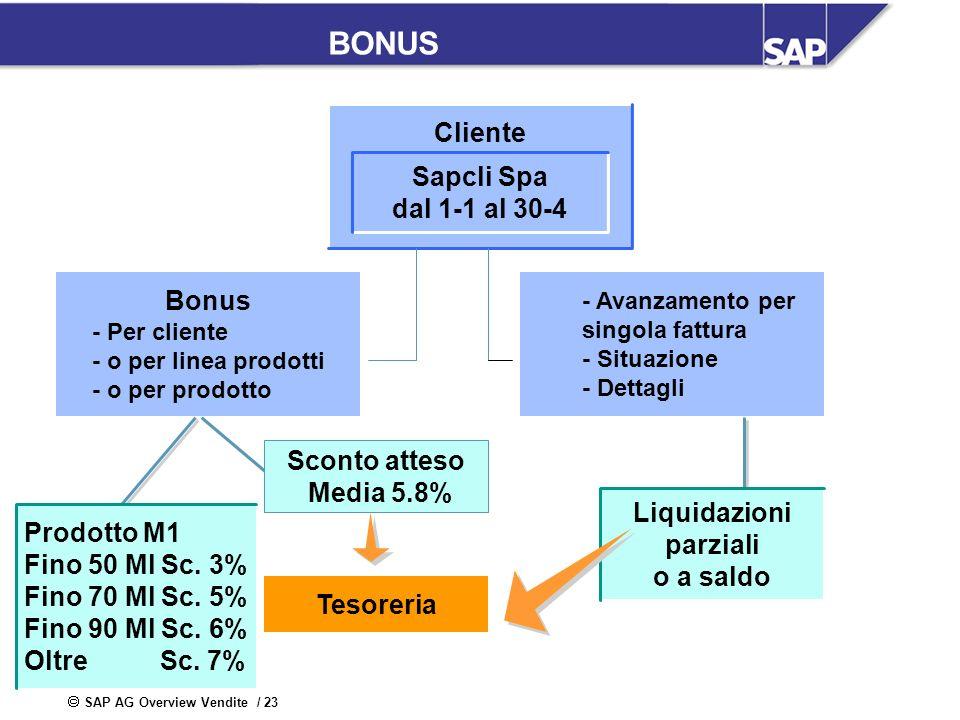 BONUS Cliente Sapcli Spa dal 1-1 al 30-4 Bonus